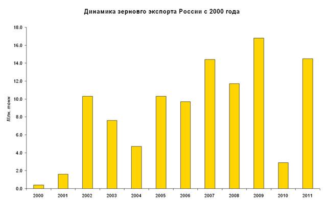 Динамика зернового экспорта России с 2000 года