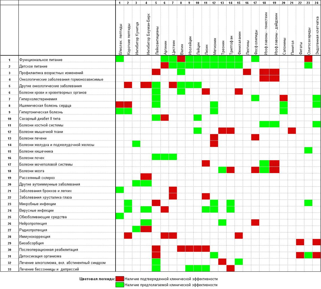Таблица возможных применений производных сои в функциональном питании и медицине