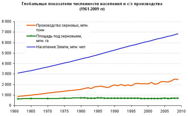 Глобальные показатели численности населения и с/х производства (1961-2009 гг.)