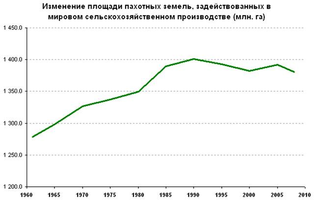 Изменение площади пахотных земель, задействованных в мировом сельскохозяйственном производстве (млн. га)