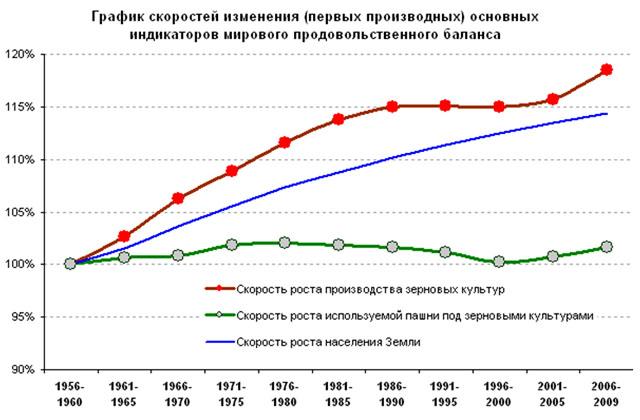 График скоростей изменения (первых производных) основных индикаторов мирового продовольственного баланса