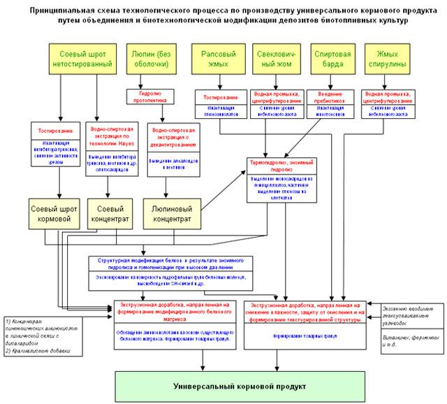 Принципиальная схема технологического процесса по производству универсального кормового продукта