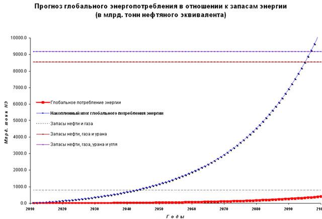 Прогноз глобального энергопотребления в отношении к запасам энергии