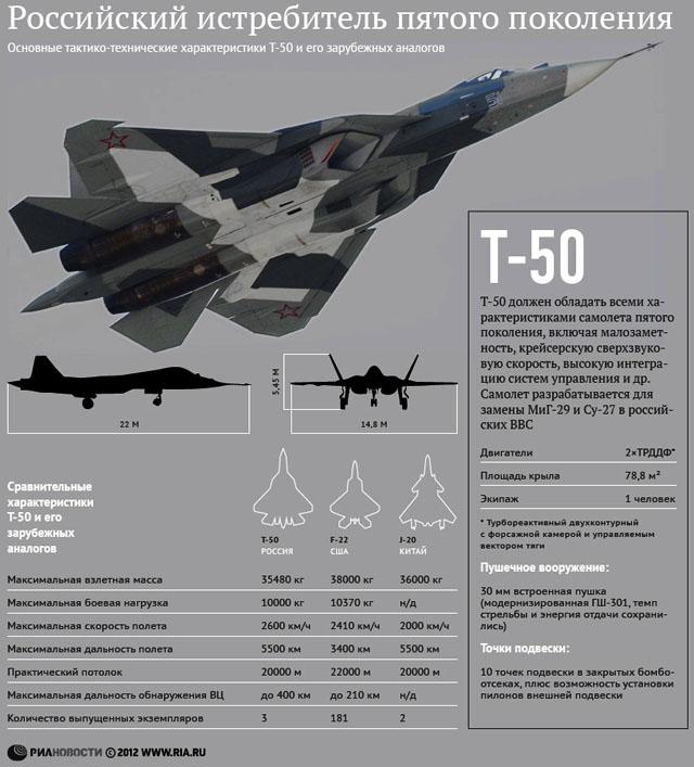 Новости 14.10.2013. Россия предложит Бразилии совместную разработку Т-50