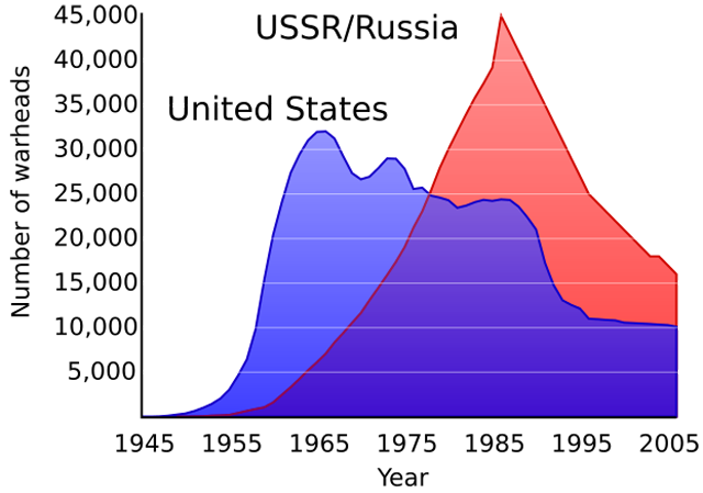 Новости 30.10.2013. В следующем десятилетии США потребуются миллиарды долларов на модернизацию ядерных вооружений