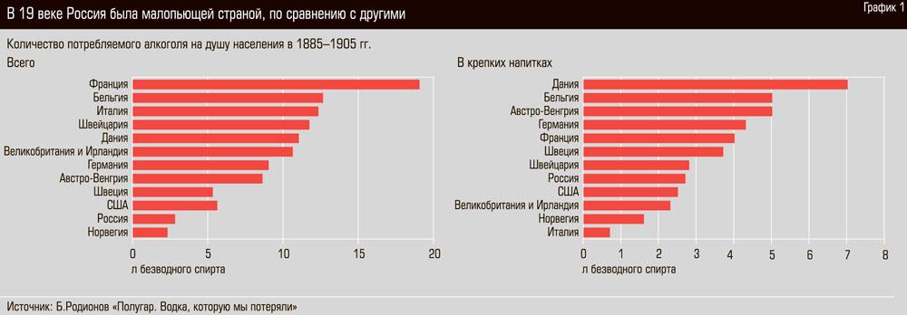 График. В XIX веке Россия была малопьющей страной, по сравнению с другими.