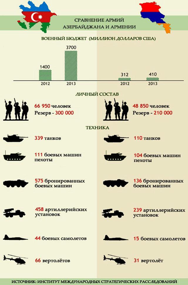 Сравнение армий Азербайджана и Армении // Радио Azattyk (Свобода/Свободная Европа). 23.03.2013